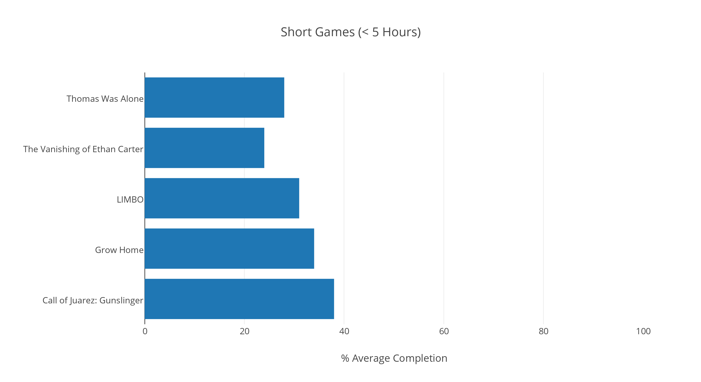 Short Games (- 5 Hours)